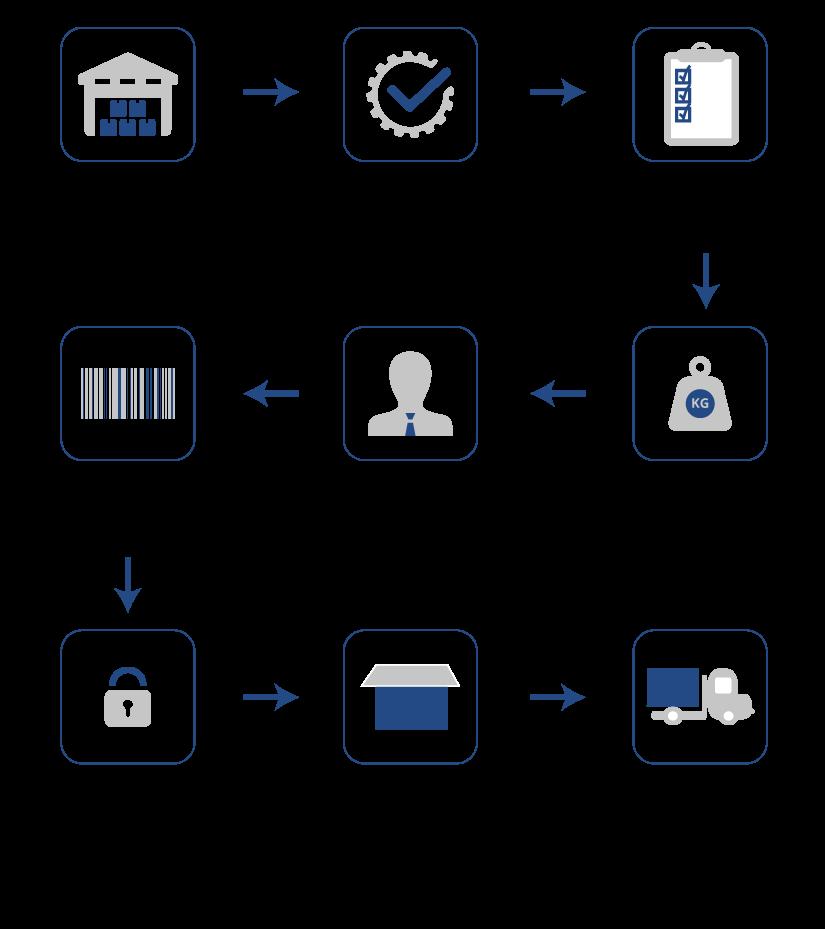 Post-Production Test Procedure